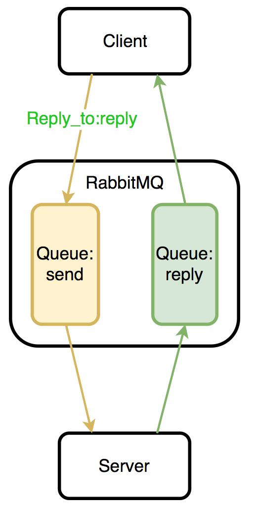 RabbitMQ-RPC